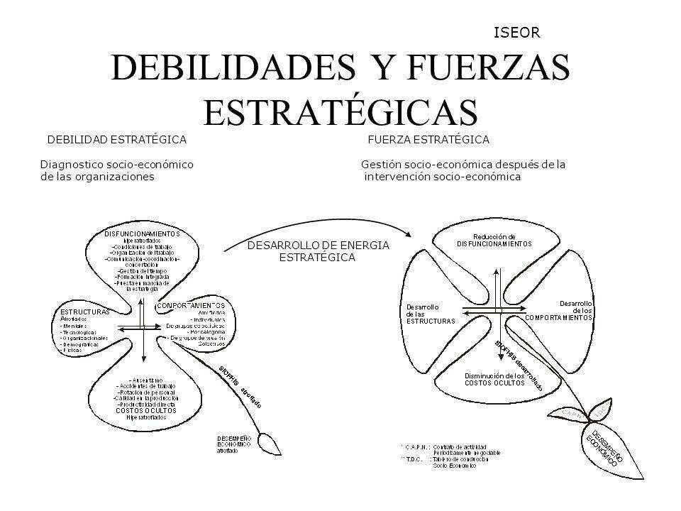 DEBILIDADES Y FUERZAS ESTRATÉGICAS