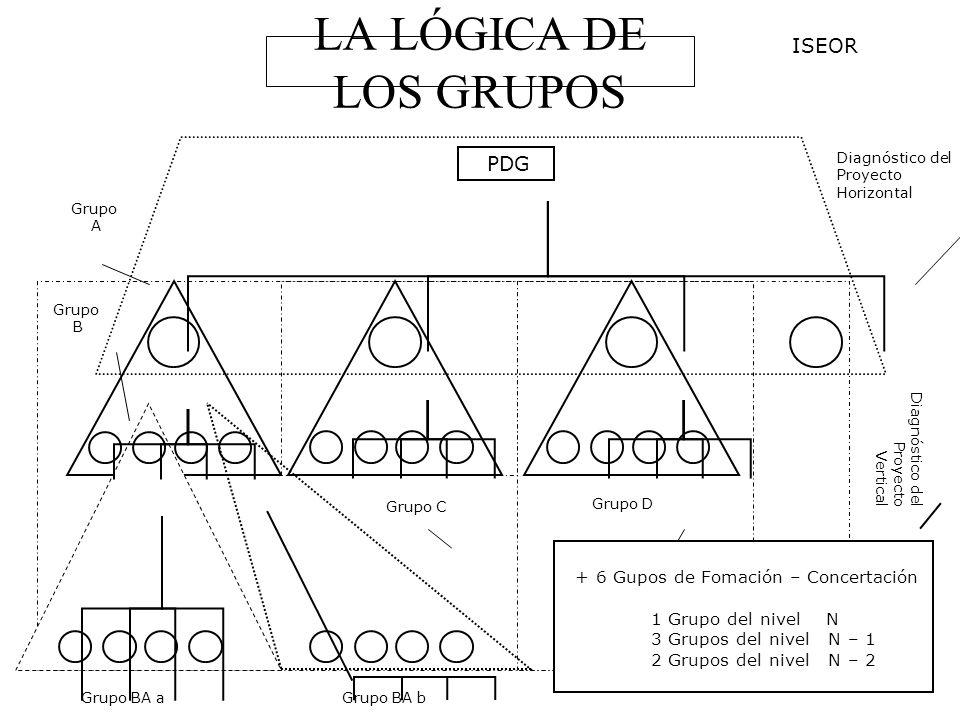 LA LÓGICA DE LOS GRUPOS ISEOR PDG + 6 Gupos de Fomación – Concertación
