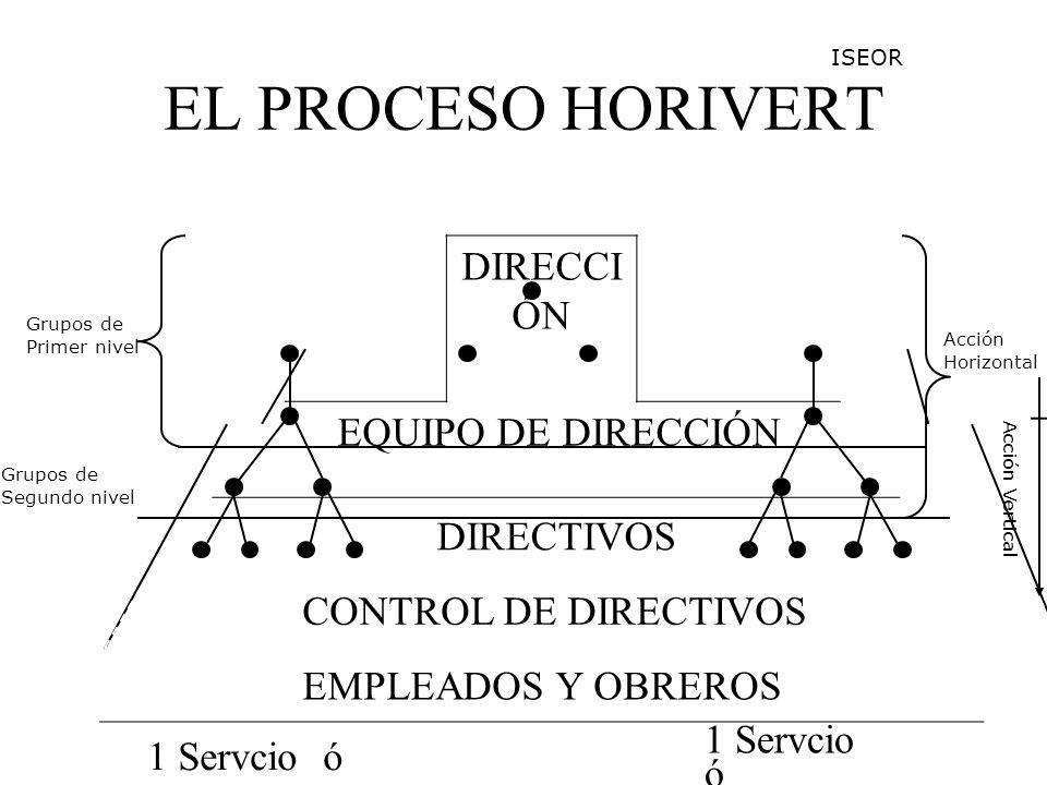 EL PROCESO HORIVERT DIRECCIÓN EQUIPO DE DIRECCIÓN DIRECTIVOS