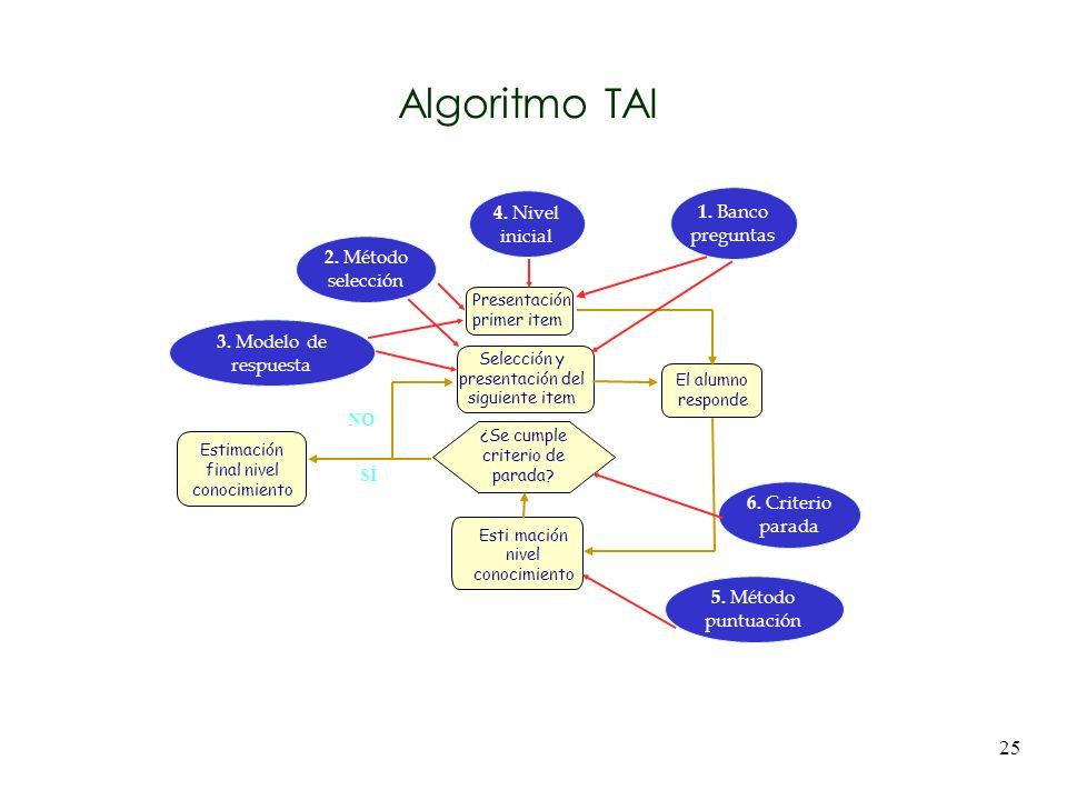 Algoritmo TAI 4. Nivel inicial 1. Banco preguntas 2. Método selección