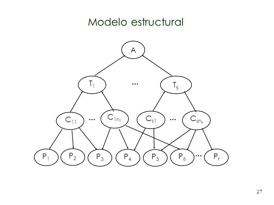 Modelo estructural A C11 C1n1 T1 Csns Cs1 Ts P1 P2 P3 P4 P5 P6 Pr ...