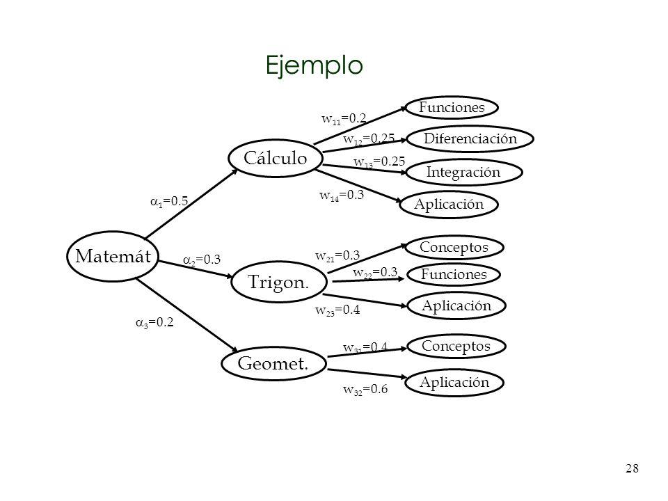 Ejemplo Cálculo Matemát Trigon. Geomet. Funciones Diferenciación