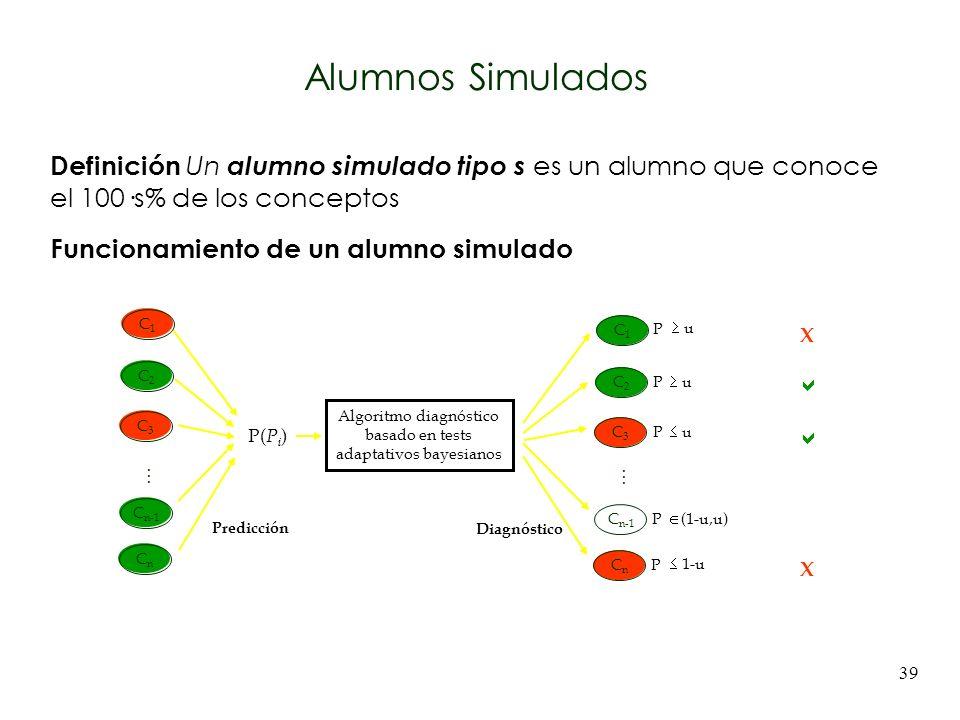Alumnos Simulados Definición Un alumno simulado tipo s es un alumno que conoce el 100·s% de los conceptos.