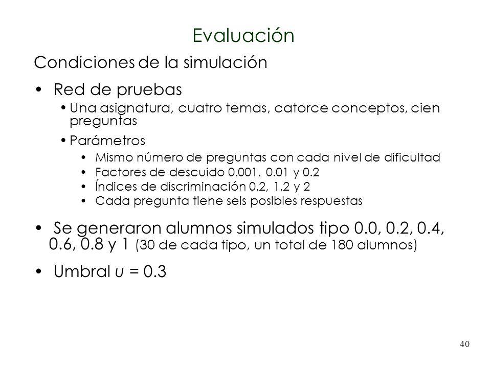 Evaluación Condiciones de la simulación Red de pruebas