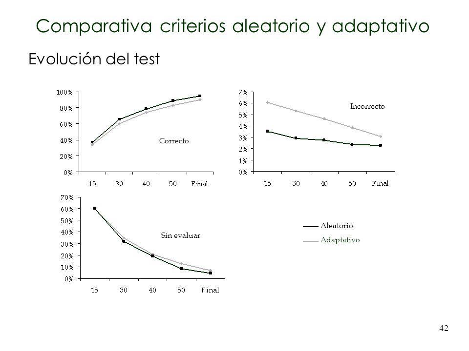 Comparativa criterios aleatorio y adaptativo