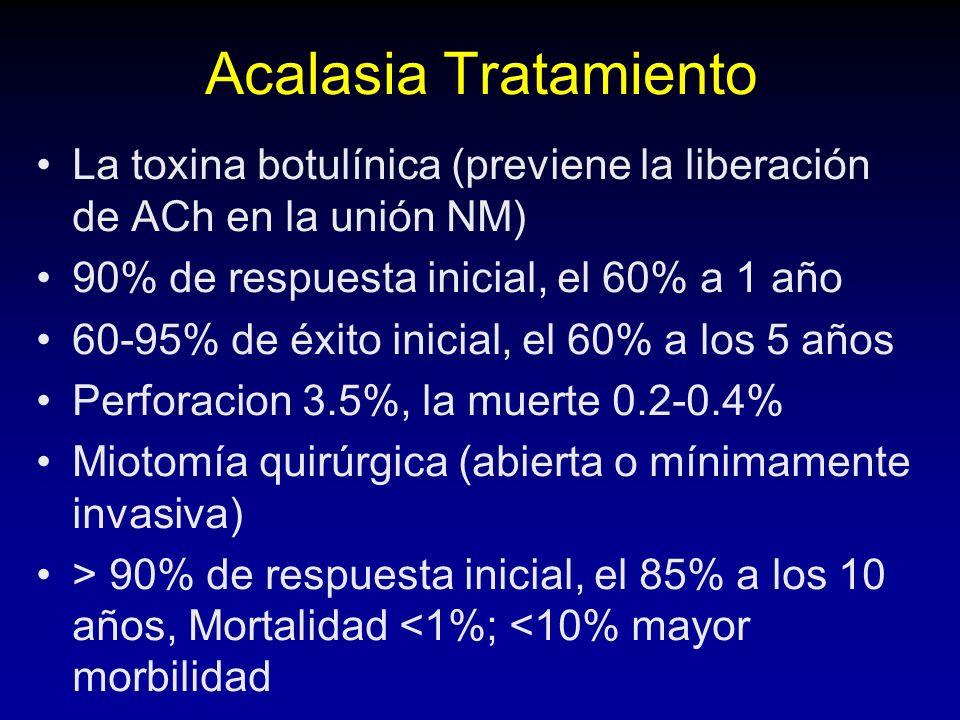 Acalasia Tratamiento La toxina botulínica (previene la liberación de ACh en la unión NM) 90% de respuesta inicial, el 60% a 1 año.