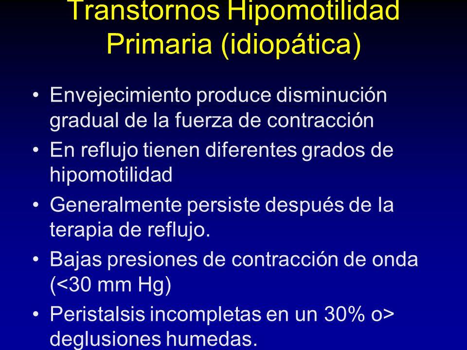 Transtornos Hipomotilidad Primaria (idiopática)