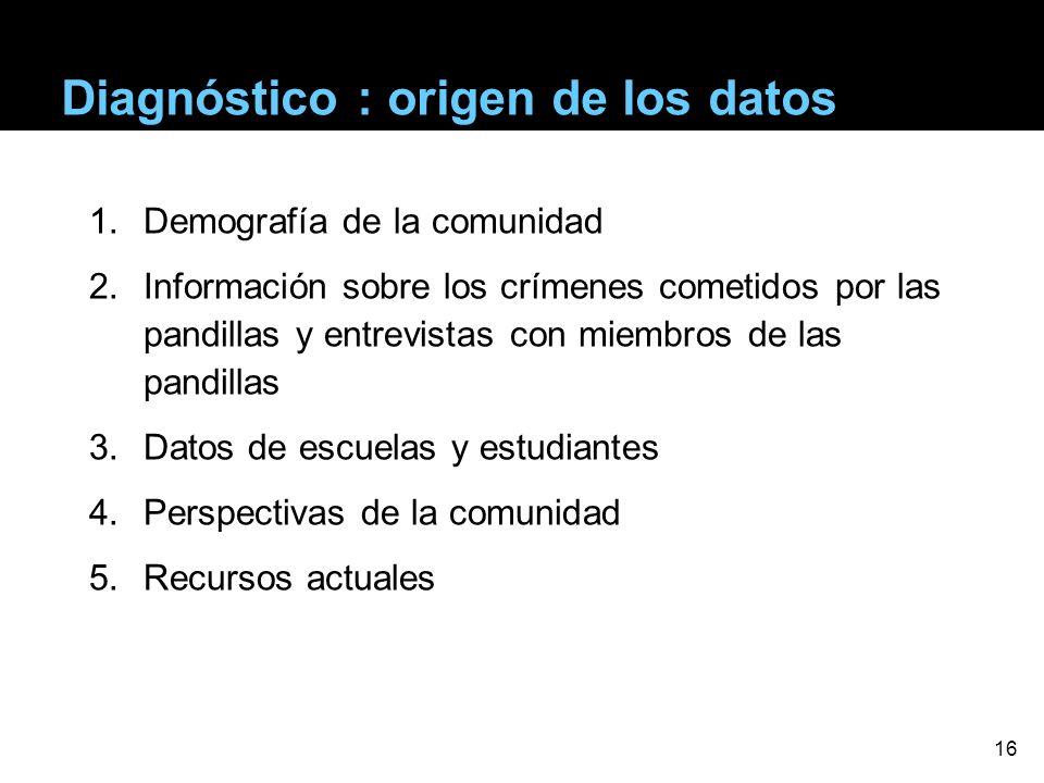 Diagnóstico : origen de los datos