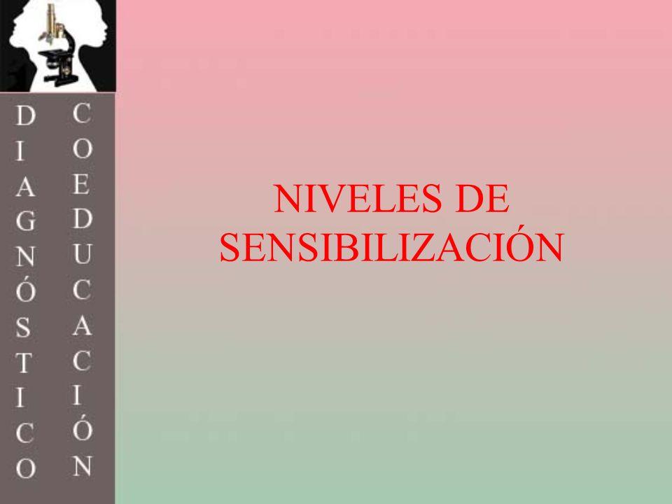 NIVELES DE SENSIBILIZACIÓN