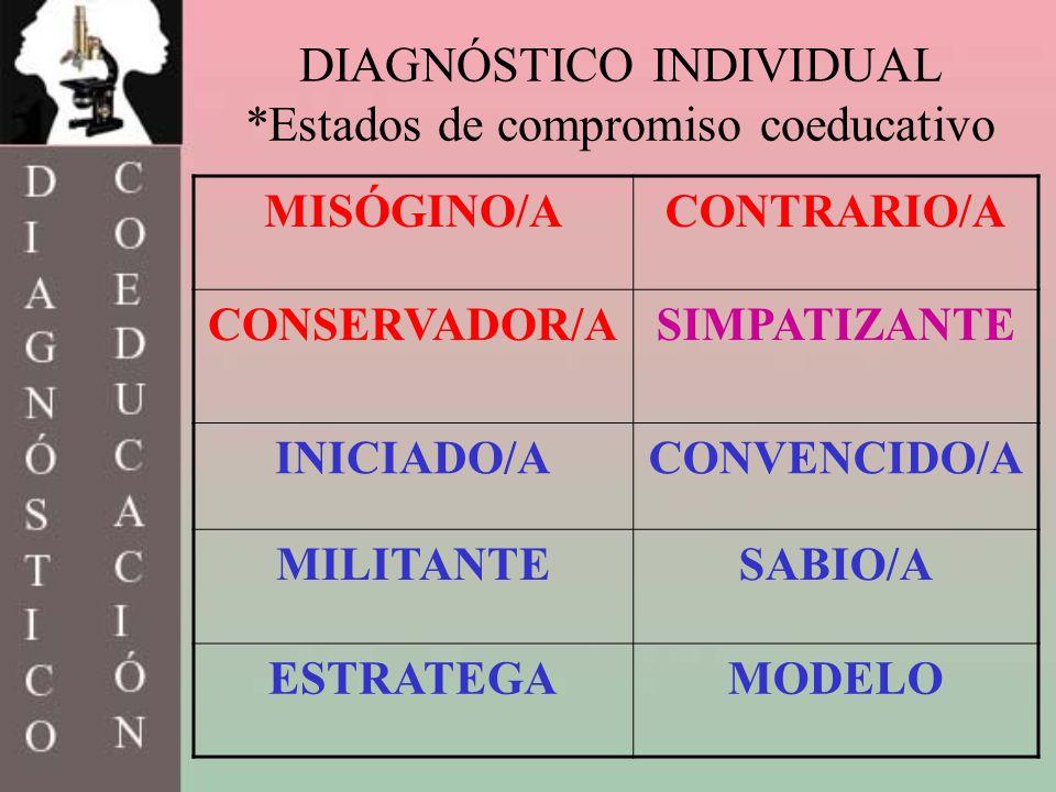 DIAGNÓSTICO INDIVIDUAL *Estados de compromiso coeducativo