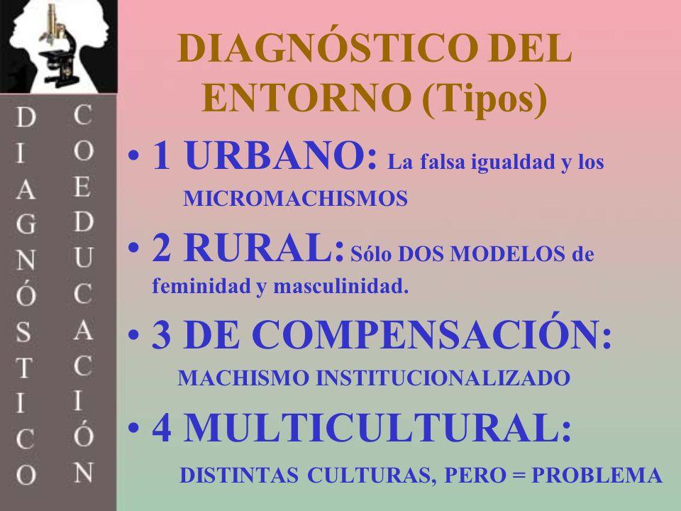 DIAGNÓSTICO DEL ENTORNO (Tipos)