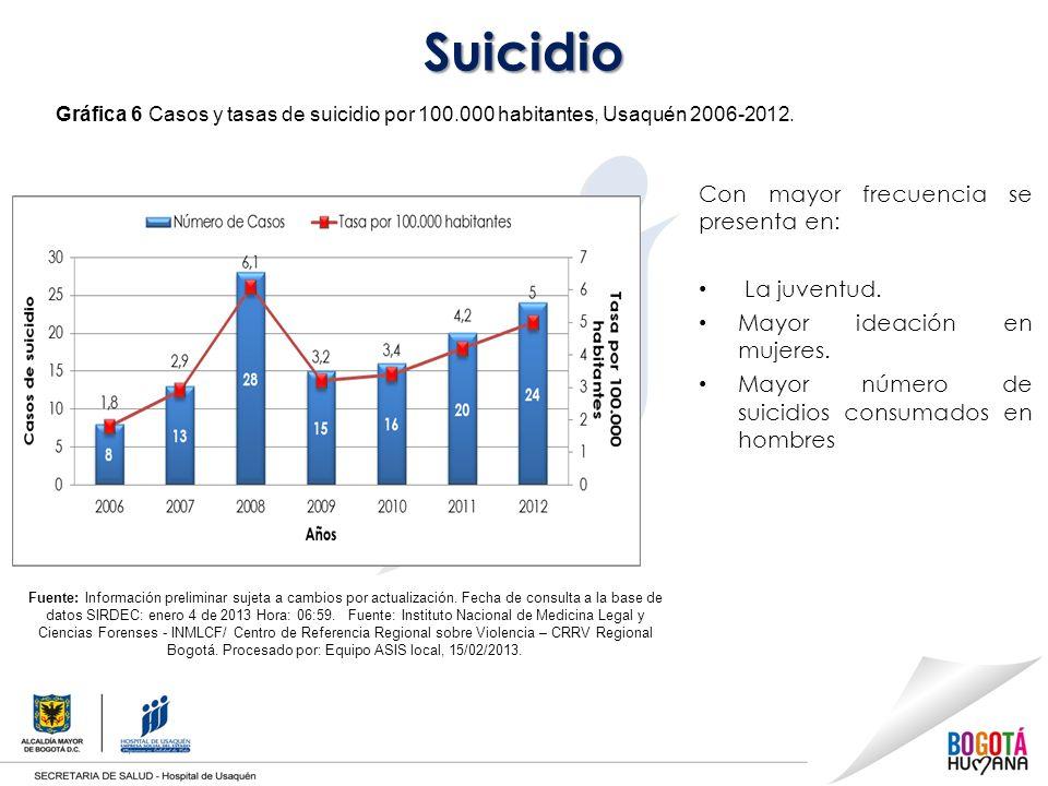 Suicidio Con mayor frecuencia se presenta en: La juventud.