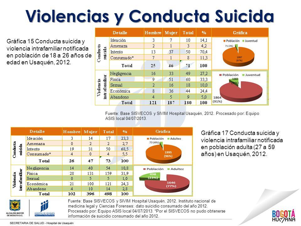 Violencias y Conducta Suicida