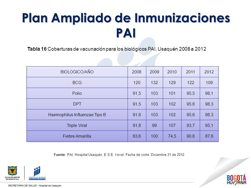 Plan Ampliado de Inmunizaciones PAI