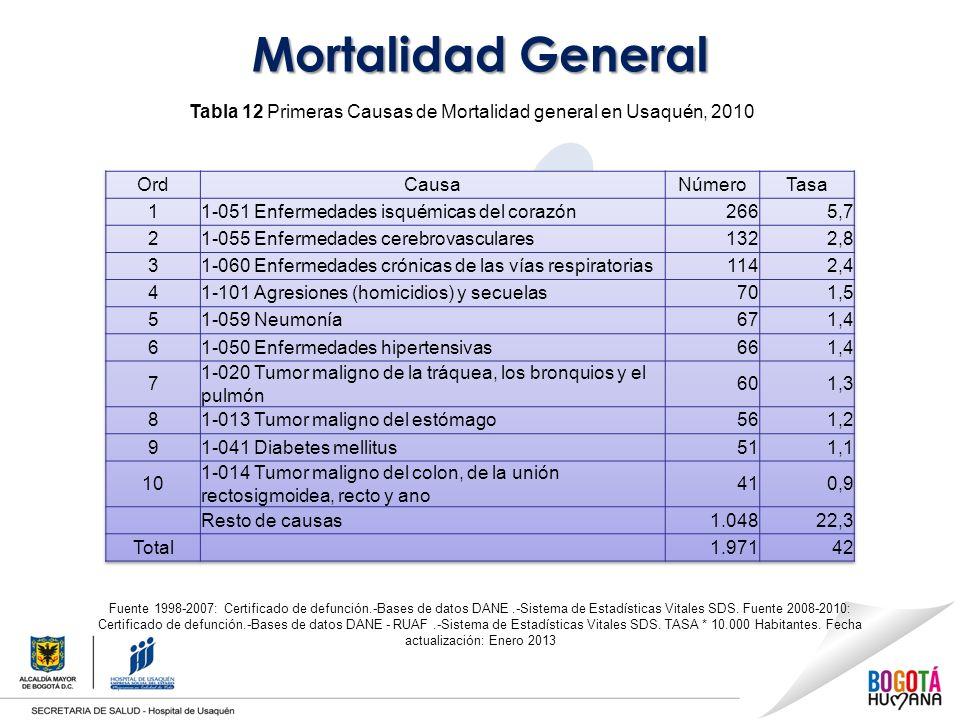 Tabla 12 Primeras Causas de Mortalidad general en Usaquén, 2010