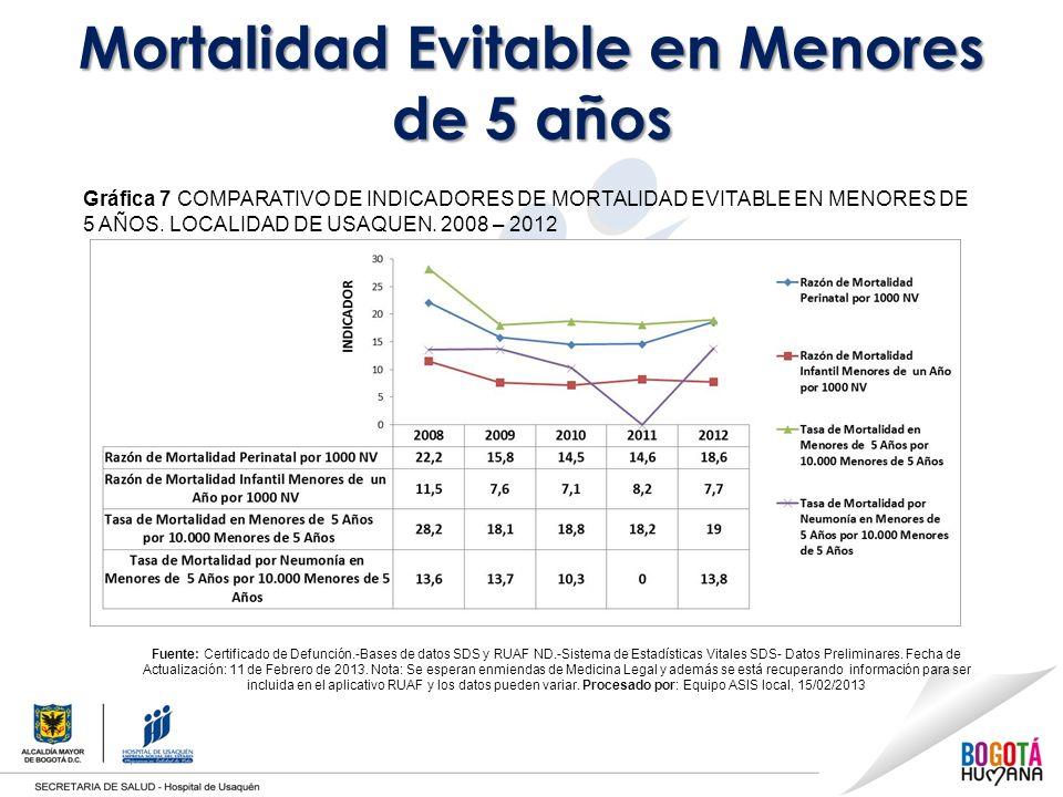 Mortalidad Evitable en Menores de 5 años