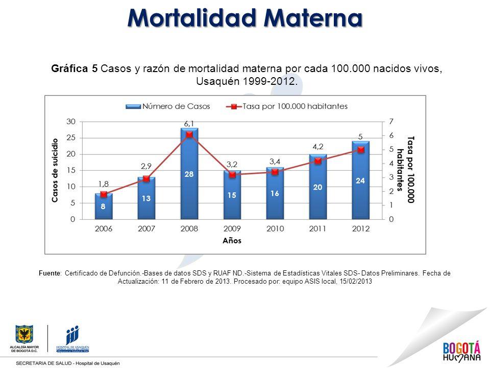 Mortalidad Materna Gráfica 5 Casos y razón de mortalidad materna por cada 100.000 nacidos vivos, Usaquén 1999-2012.