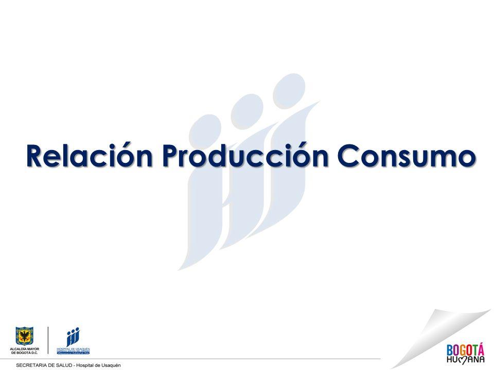 Relación Producción Consumo
