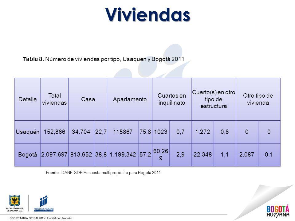 Viviendas Tabla 8. Número de viviendas por tipo, Usaquén y Bogotá 2011