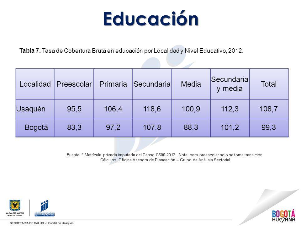 Educación Localidad Preescolar Primaria Secundaria Media