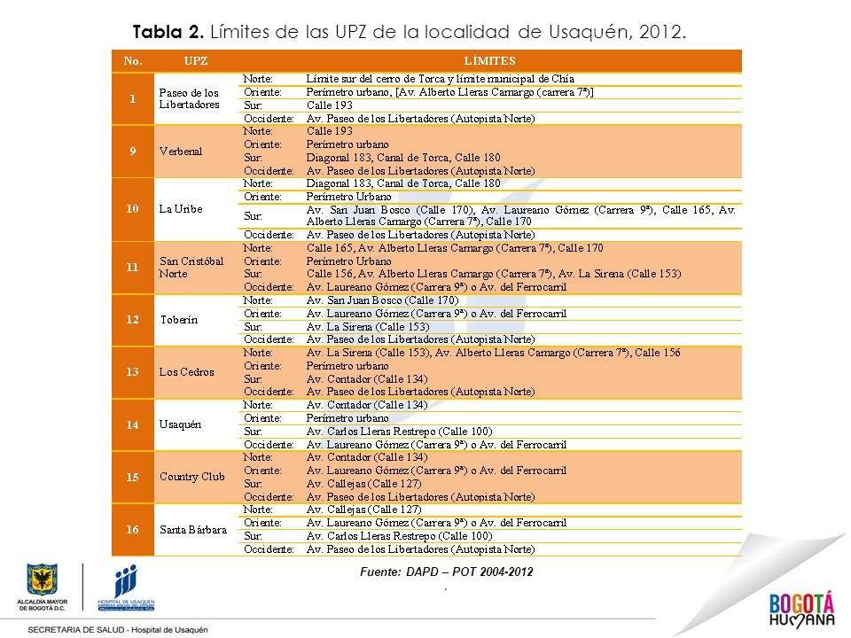 Tabla 2. Límites de las UPZ de la localidad de Usaquén, 2012.