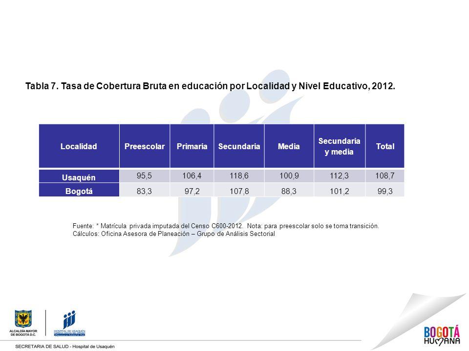 Tabla 7. Tasa de Cobertura Bruta en educación por Localidad y Nivel Educativo, 2012.