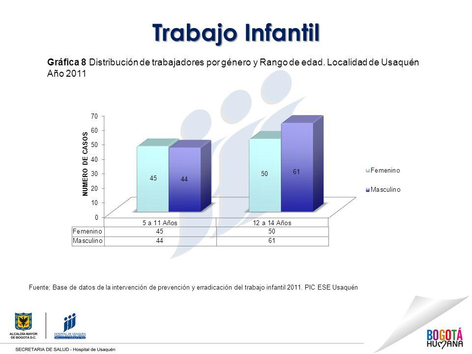 Trabajo Infantil Gráfica 8 Distribución de trabajadores por género y Rango de edad. Localidad de Usaquén Año 2011.