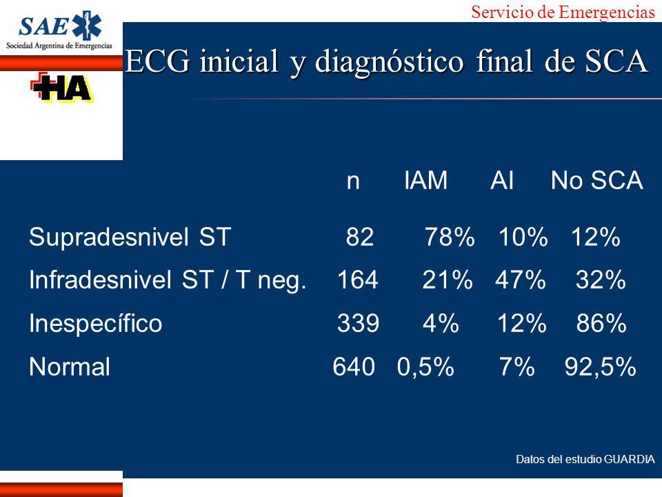 ECG inicial y diagnóstico final de SCA
