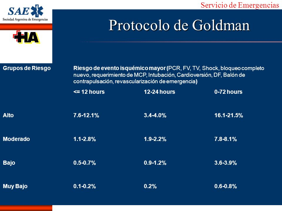 Protocolo de Goldman Grupos de Riesgo