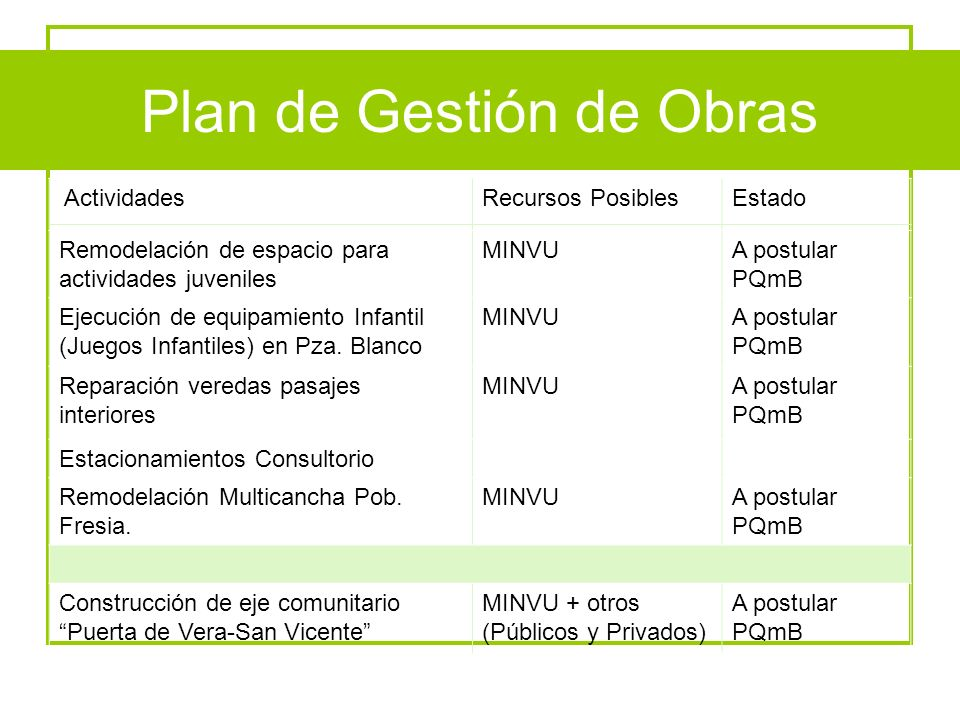 Plan de Gestión de Obras