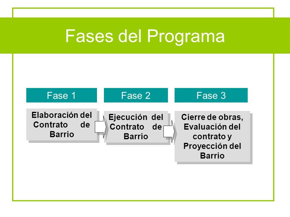 Fases del Programa Fases del Programa Fase 1 Fase 2 Fase 3