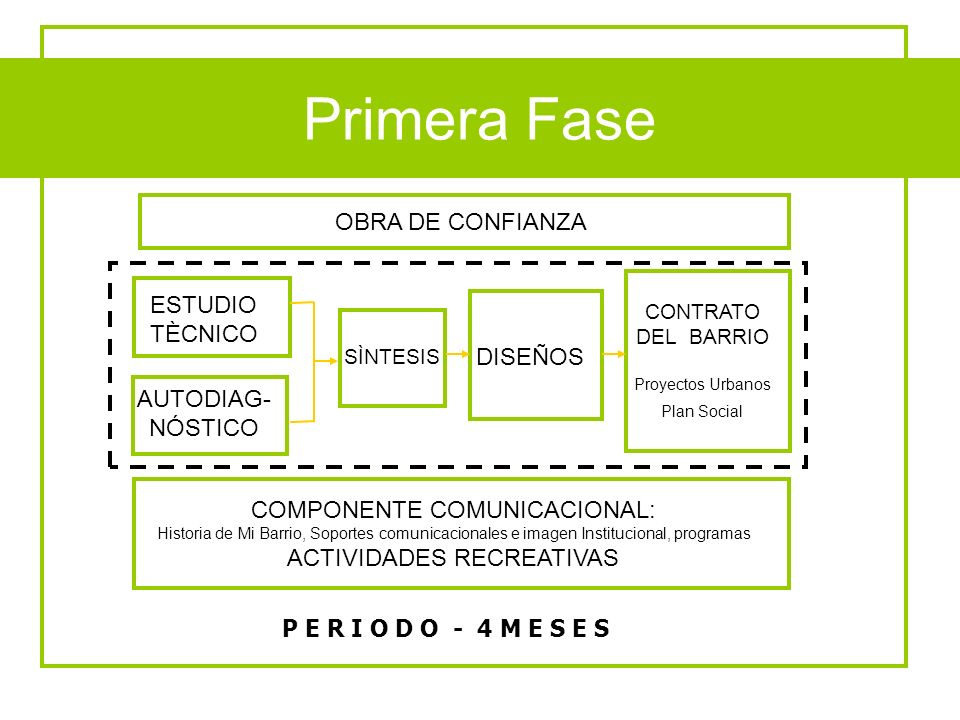 Fases del Programa Primera Fase OBRA DE CONFIANZA ESTUDIO TÈCNICO
