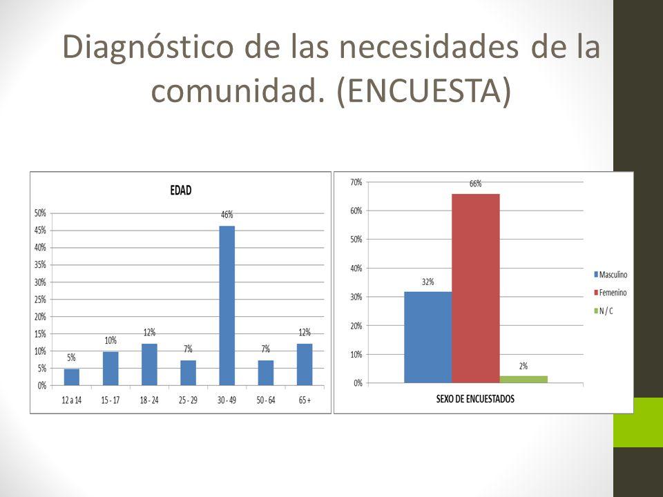 Diagnóstico de las necesidades de la comunidad. (ENCUESTA)