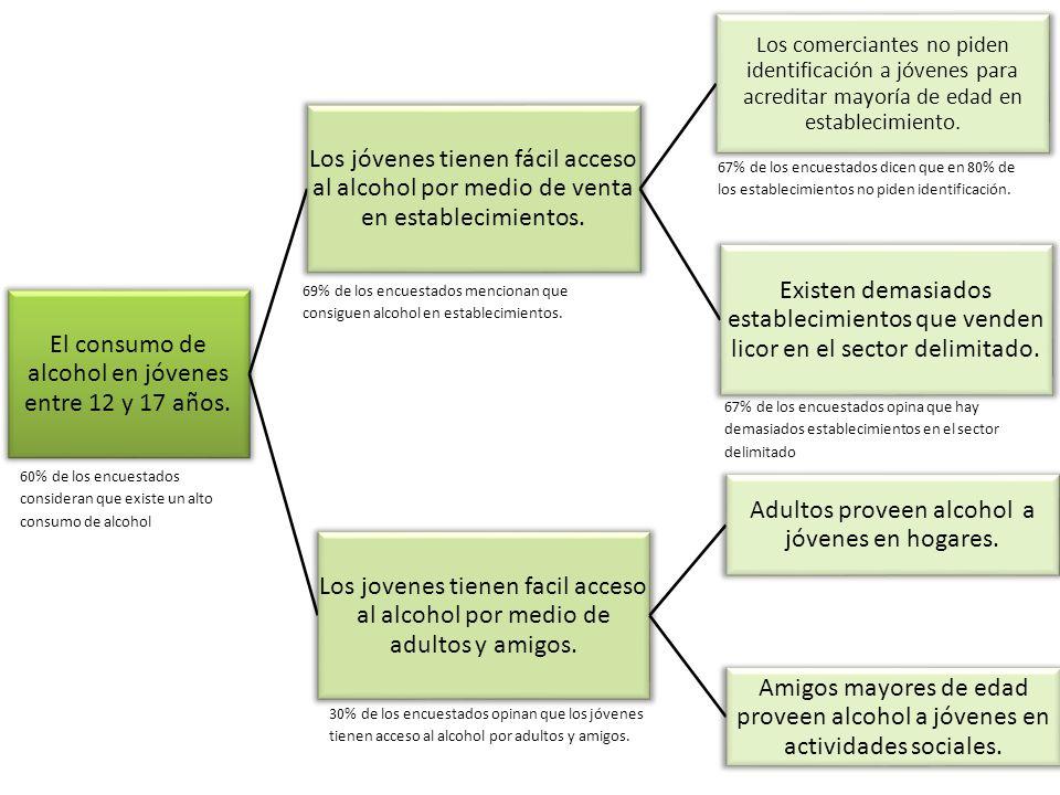 El consumo de alcohol en jóvenes entre 12 y 17 años.
