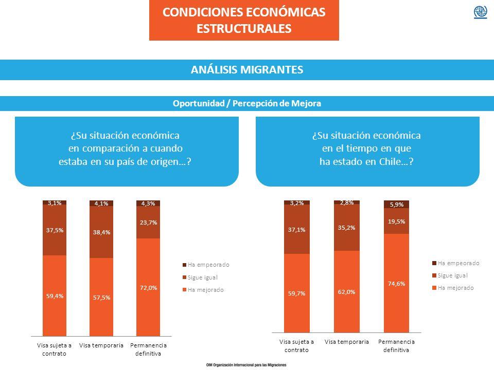 CONDICIONES ECONÓMICAS ESTRUCTURALES