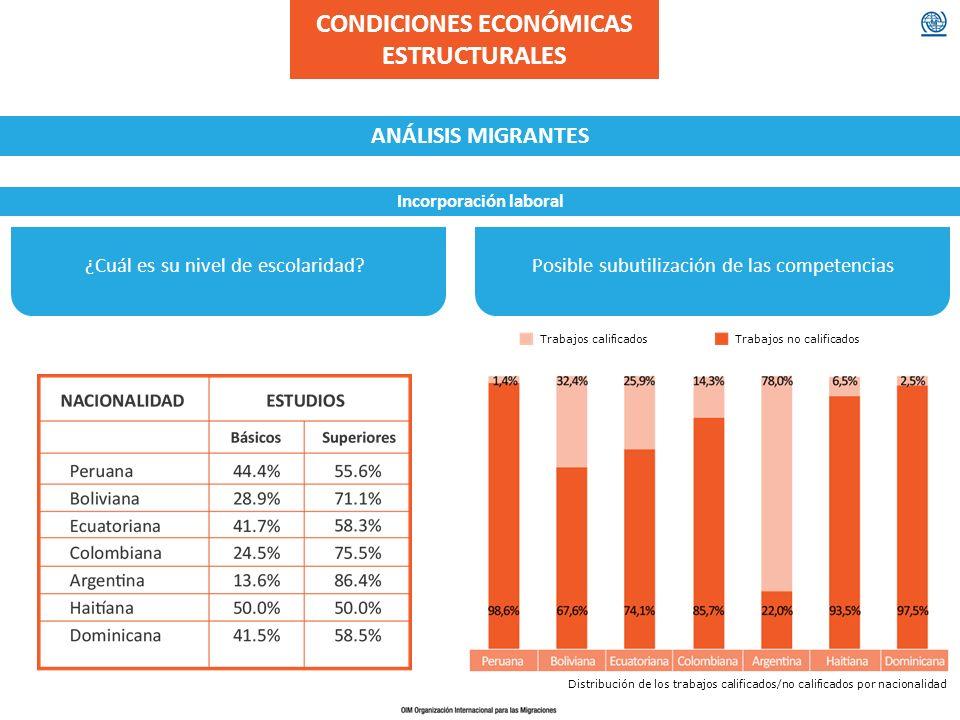 CONDICIONES ECONÓMICAS ESTRUCTURALES Incorporación laboral