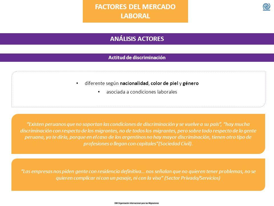 FACTORES DEL MERCADO LABORAL Actitud de discriminación