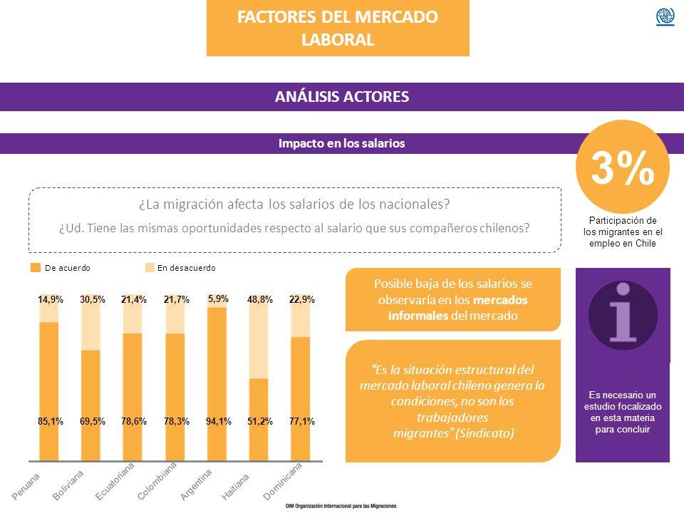 FACTORES DEL MERCADO LABORAL Impacto en los salarios
