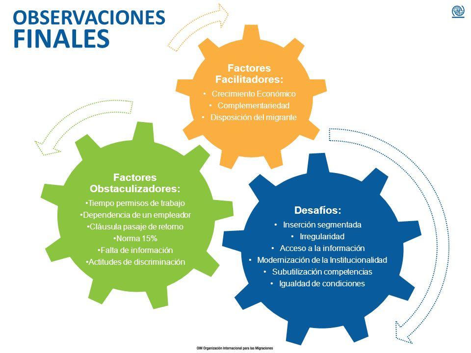 Factores Facilitadores: Factores Obstaculizadores: