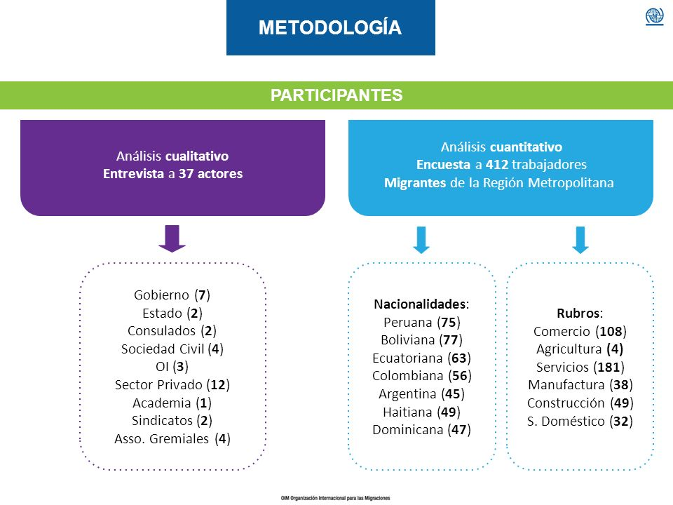 METODOLOGÍA PARTICIPANTES Análisis cualitativo Entrevista a 37 actores