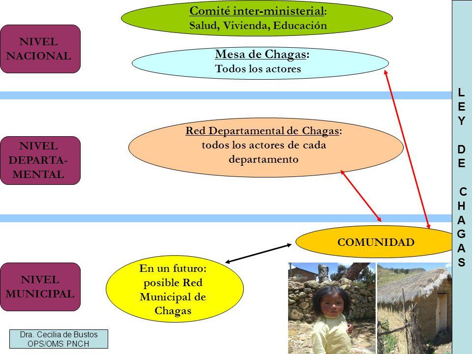 Comité inter-ministerial: Salud, Vivienda, Educación
