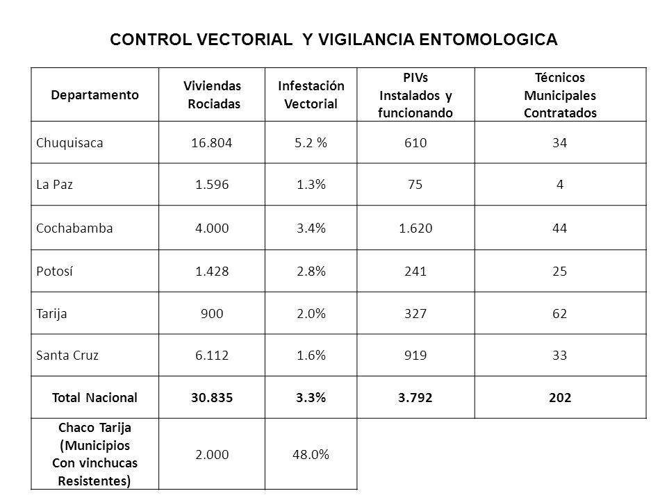 CONTROL VECTORIAL Y VIGILANCIA ENTOMOLOGICA
