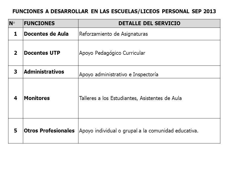 FUNCIONES A DESARROLLAR EN LAS ESCUELAS/LICEOS PERSONAL SEP 2013