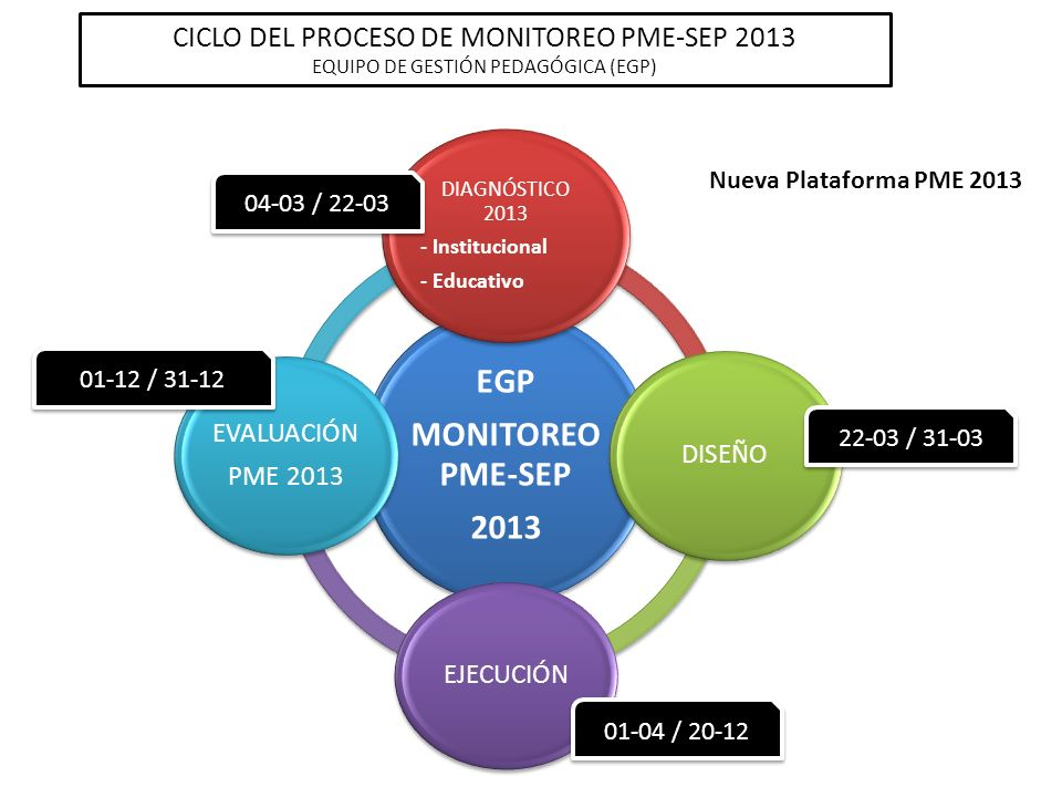 EGP MONITOREO PME-SEP 2013 CICLO DEL PROCESO DE MONITOREO PME-SEP 2013