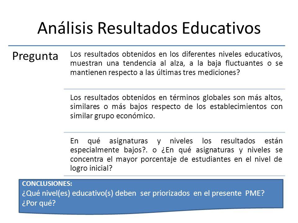 Análisis Resultados Educativos