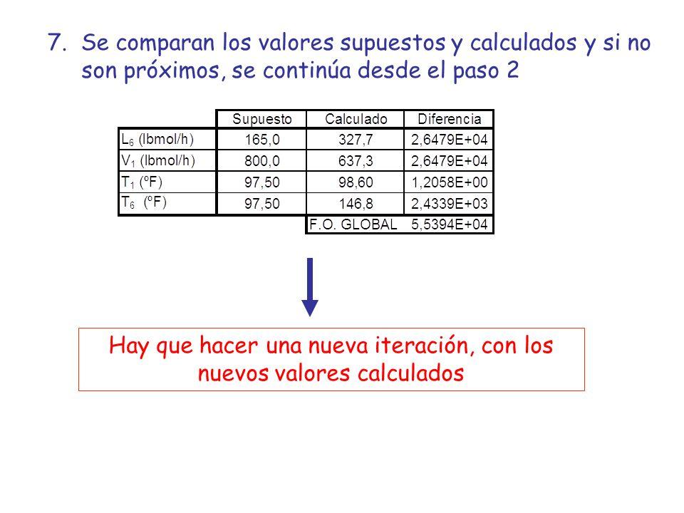 Hay que hacer una nueva iteración, con los nuevos valores calculados