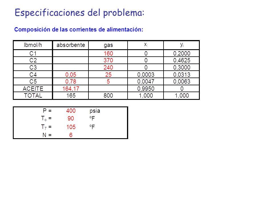 Especificaciones del problema: