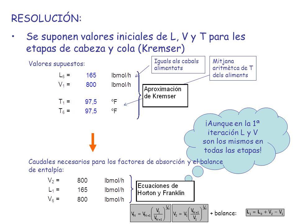 ¡Aunque en la 1ª iteración L y V son los mismos en todas las etapas!