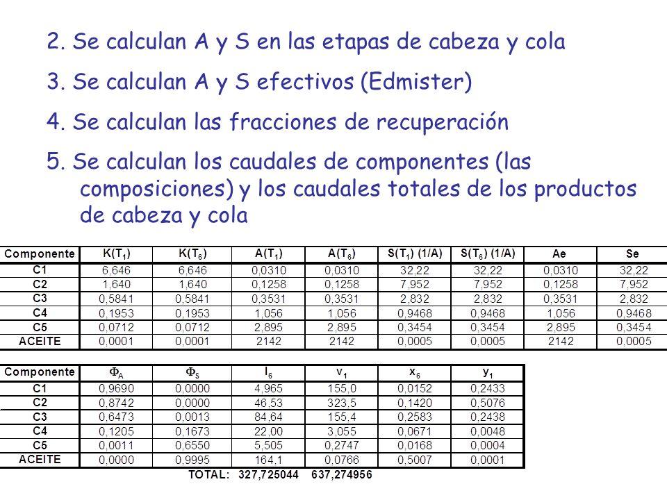 2. Se calculan A y S en las etapas de cabeza y cola