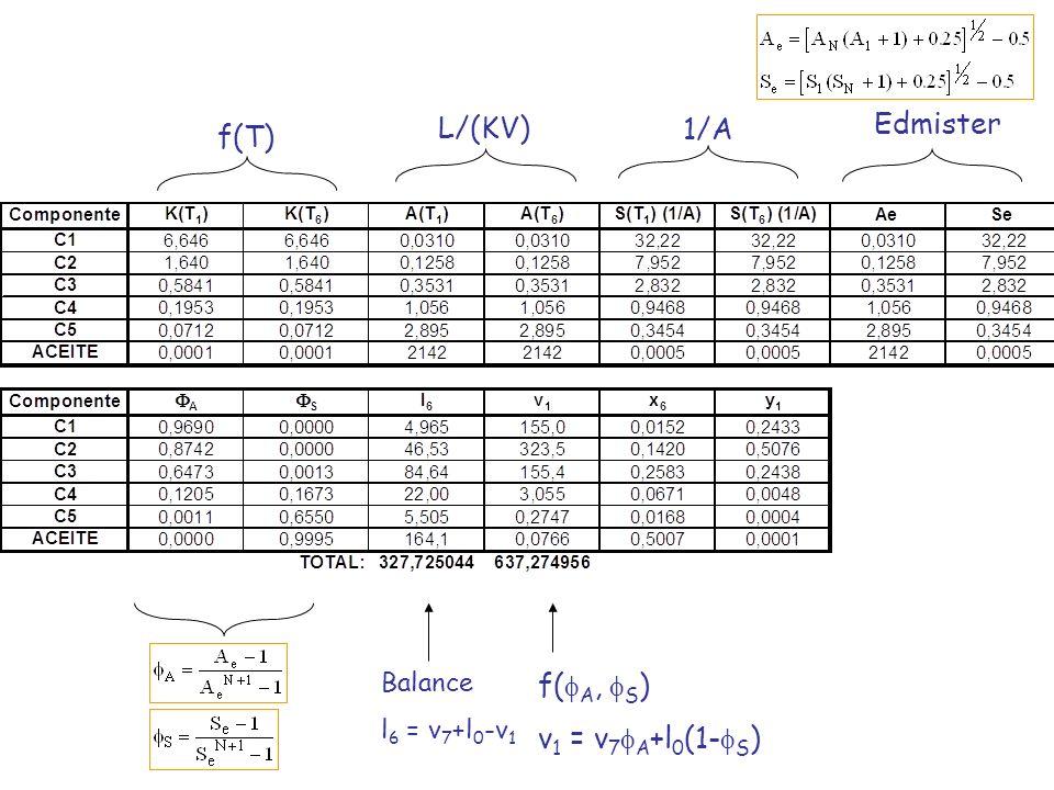 Edmister L/(KV) 1/A f(T) f(fA, fS) v1 = v7fA+l0(1-fS) Balance